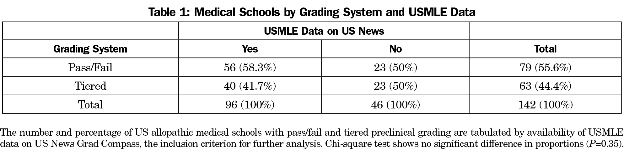 The Relationship Between Preclinical Grading and USMLE Scores in US