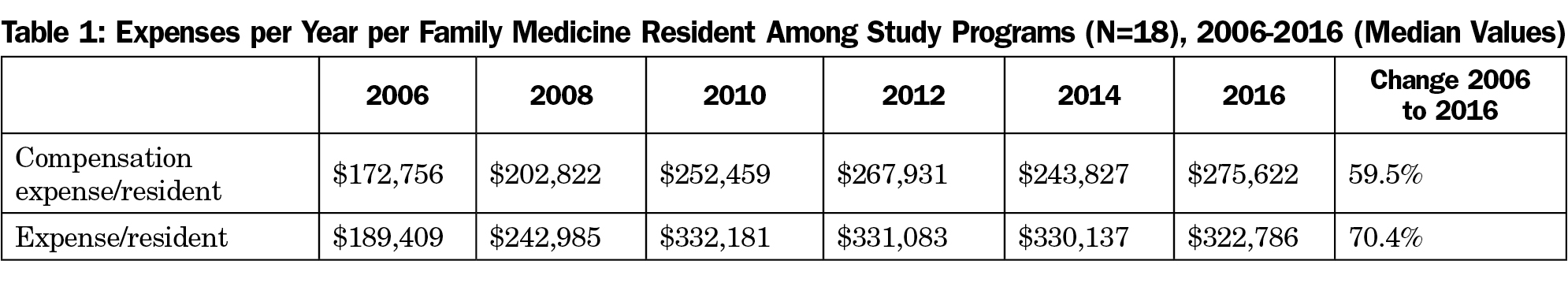 The Cost of Family Medicine Residency Training: Impacts of Federal