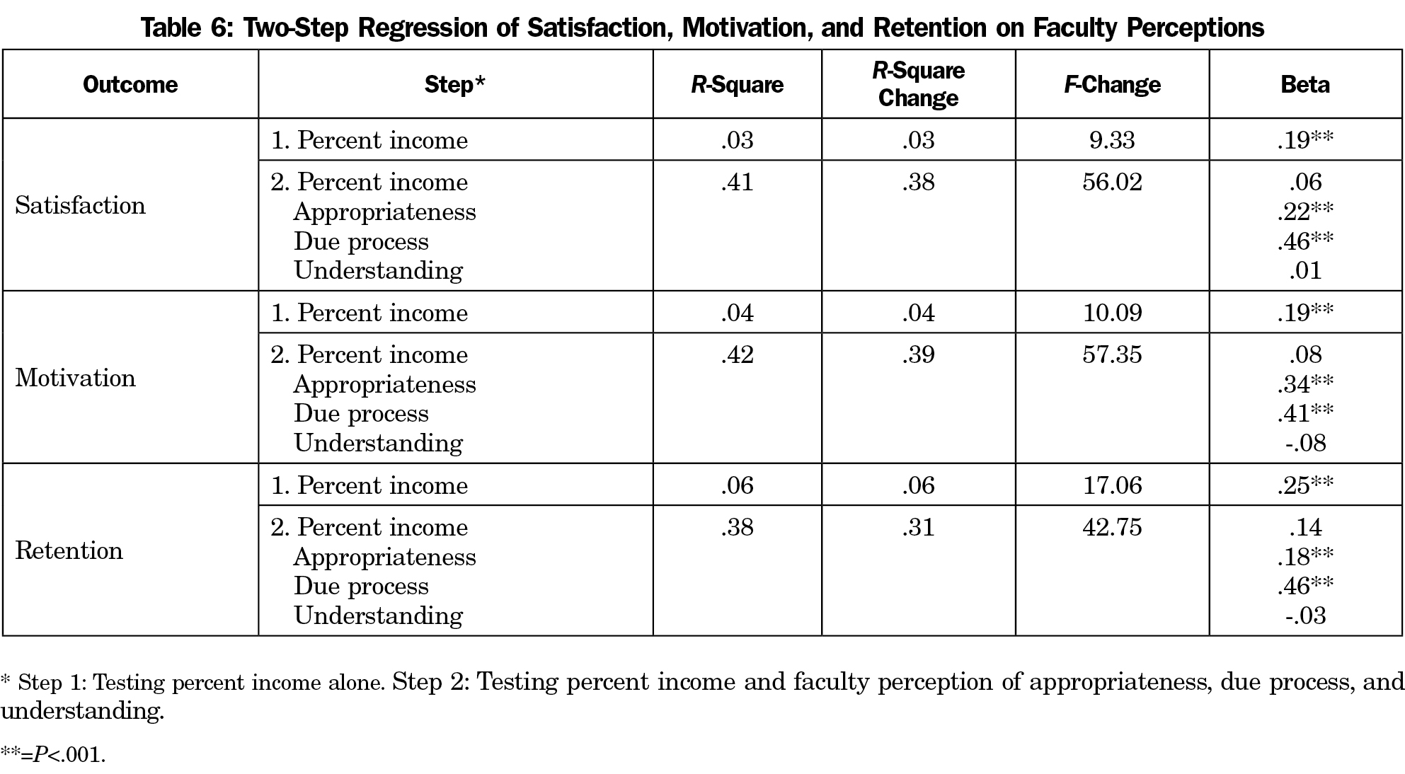 Satisfaction, Motivation, and Retention in Academic Faculty