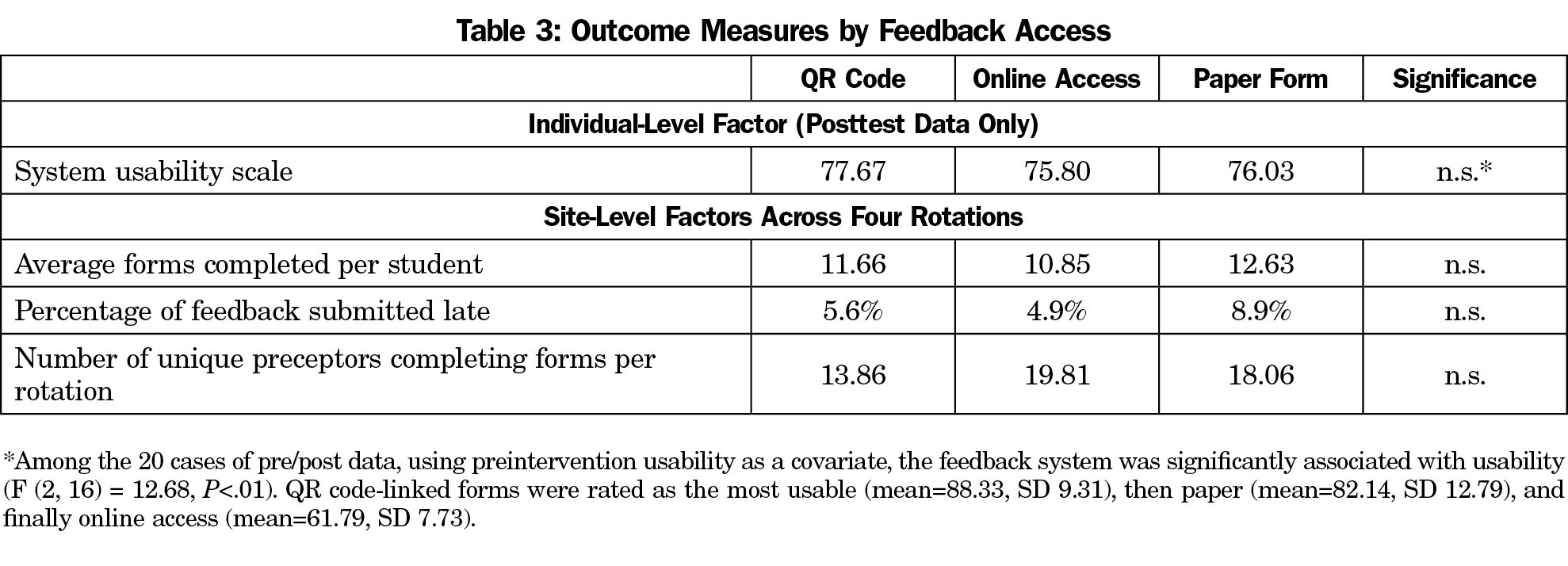 online feedback system