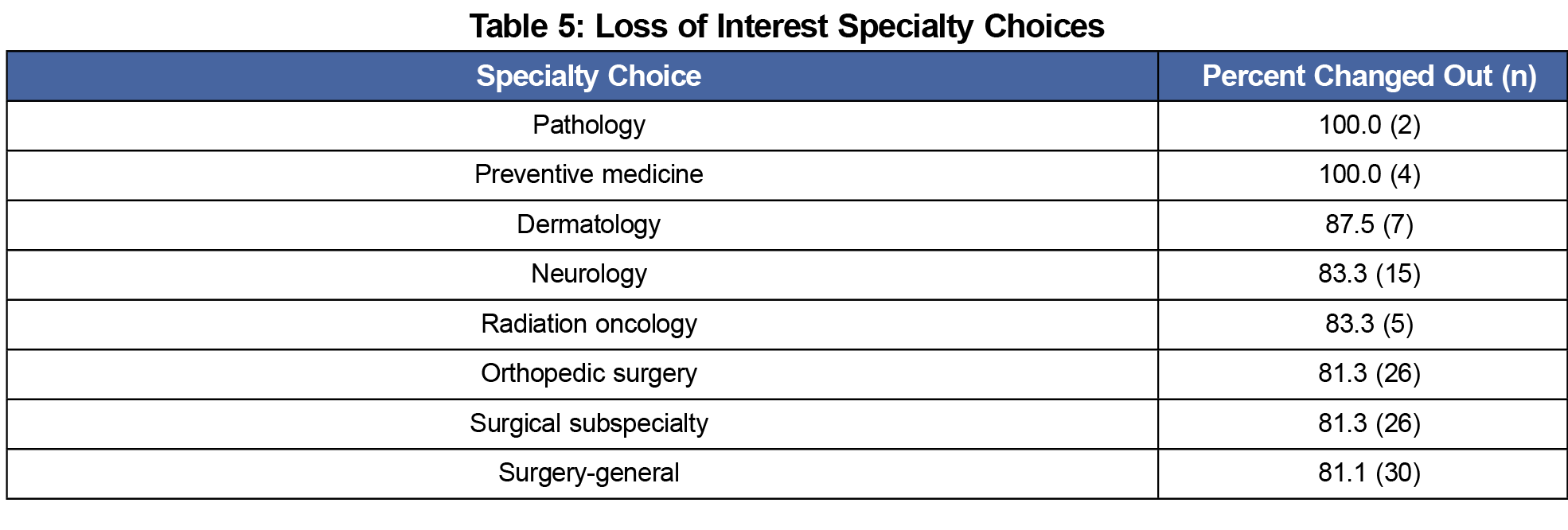 Specialty Choice Stability: Are There Implications for Early