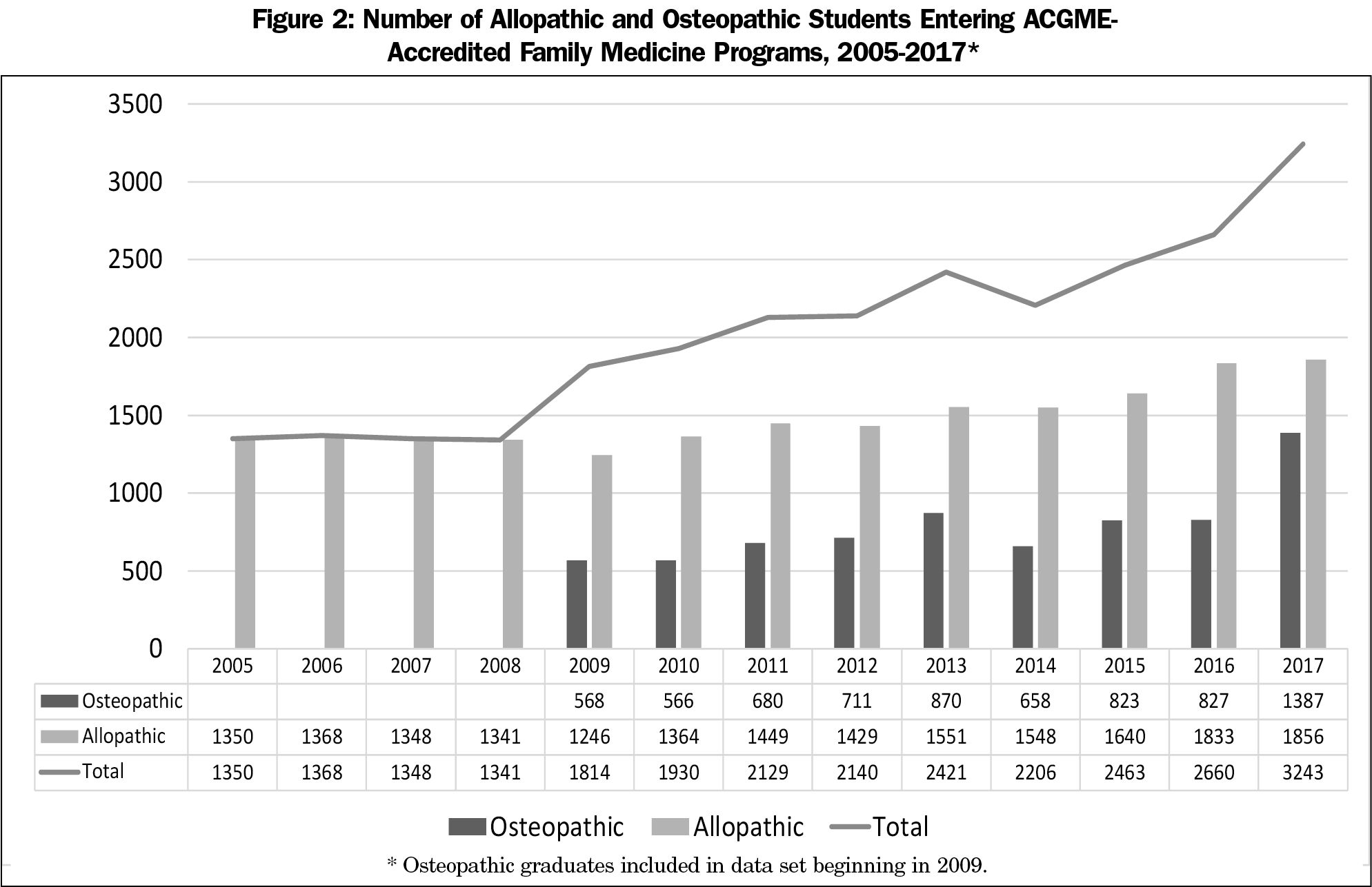 Trends in US Medical School Contributions to the Family Physician