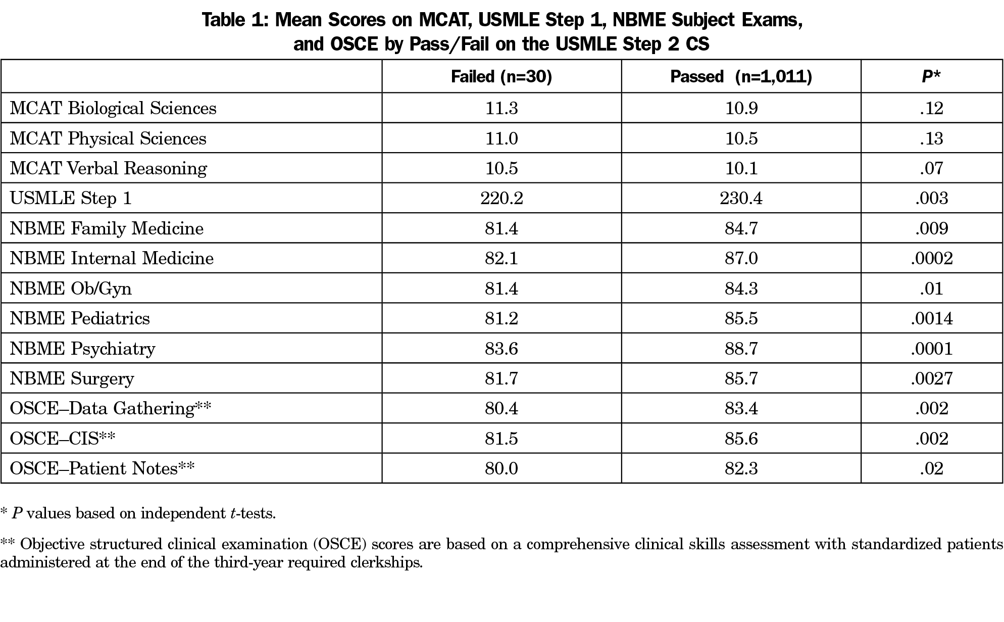 Identifying Students at Risk of Failing the USMLE Step 2 Clinical