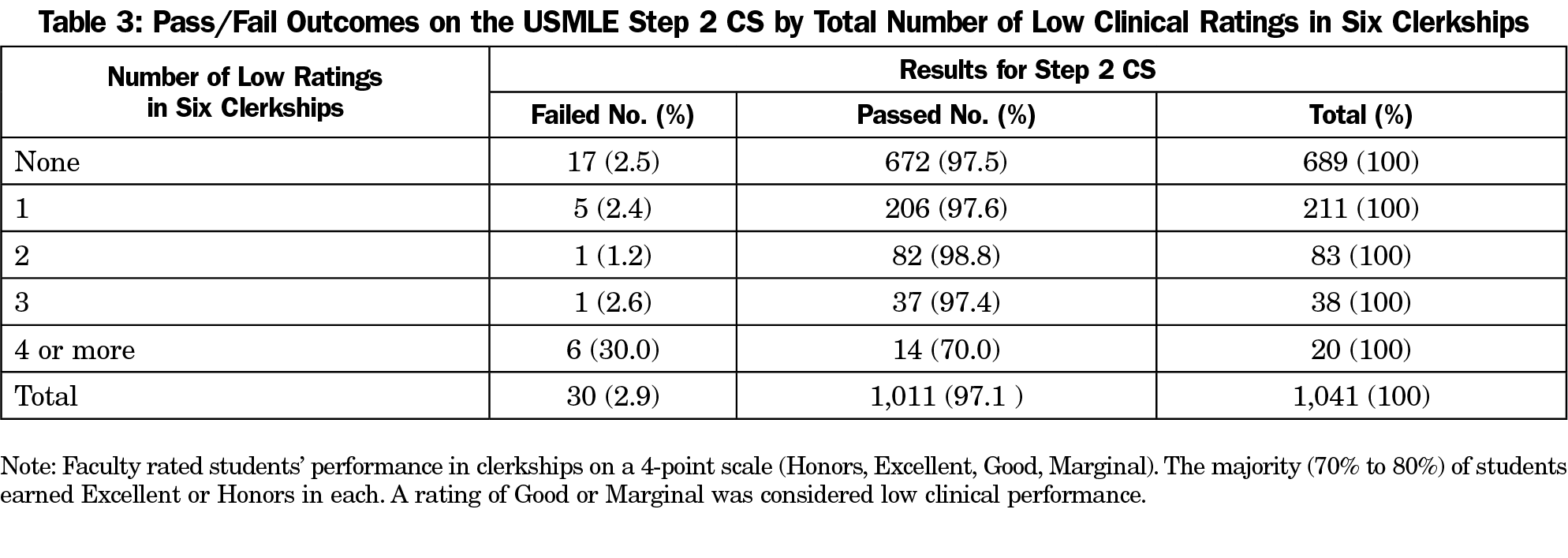 Identifying Students at Risk of Failing the USMLE Step 2