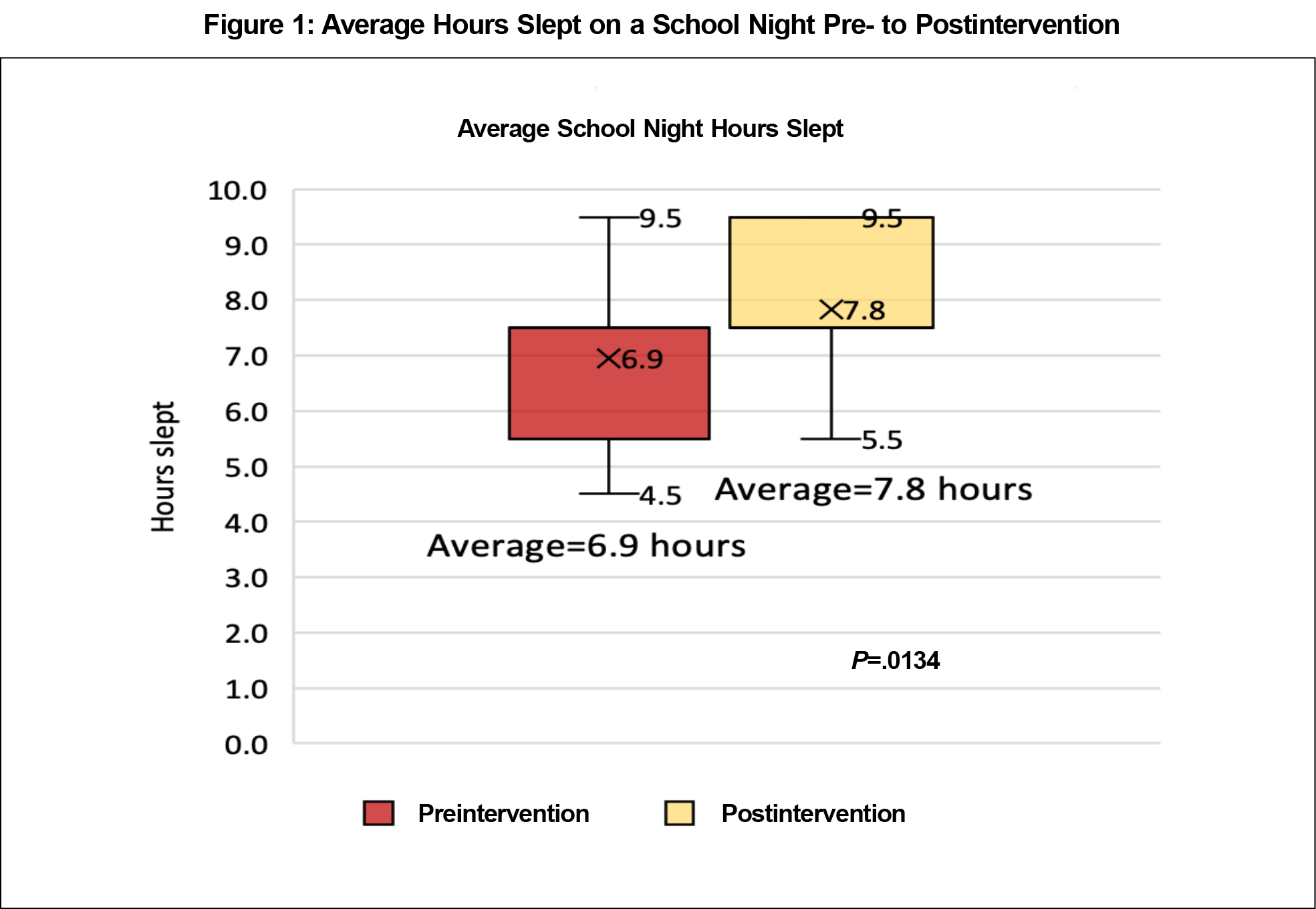 An Educational Intervention To Improve The Sleep Behavior And Well Being Of High School Students