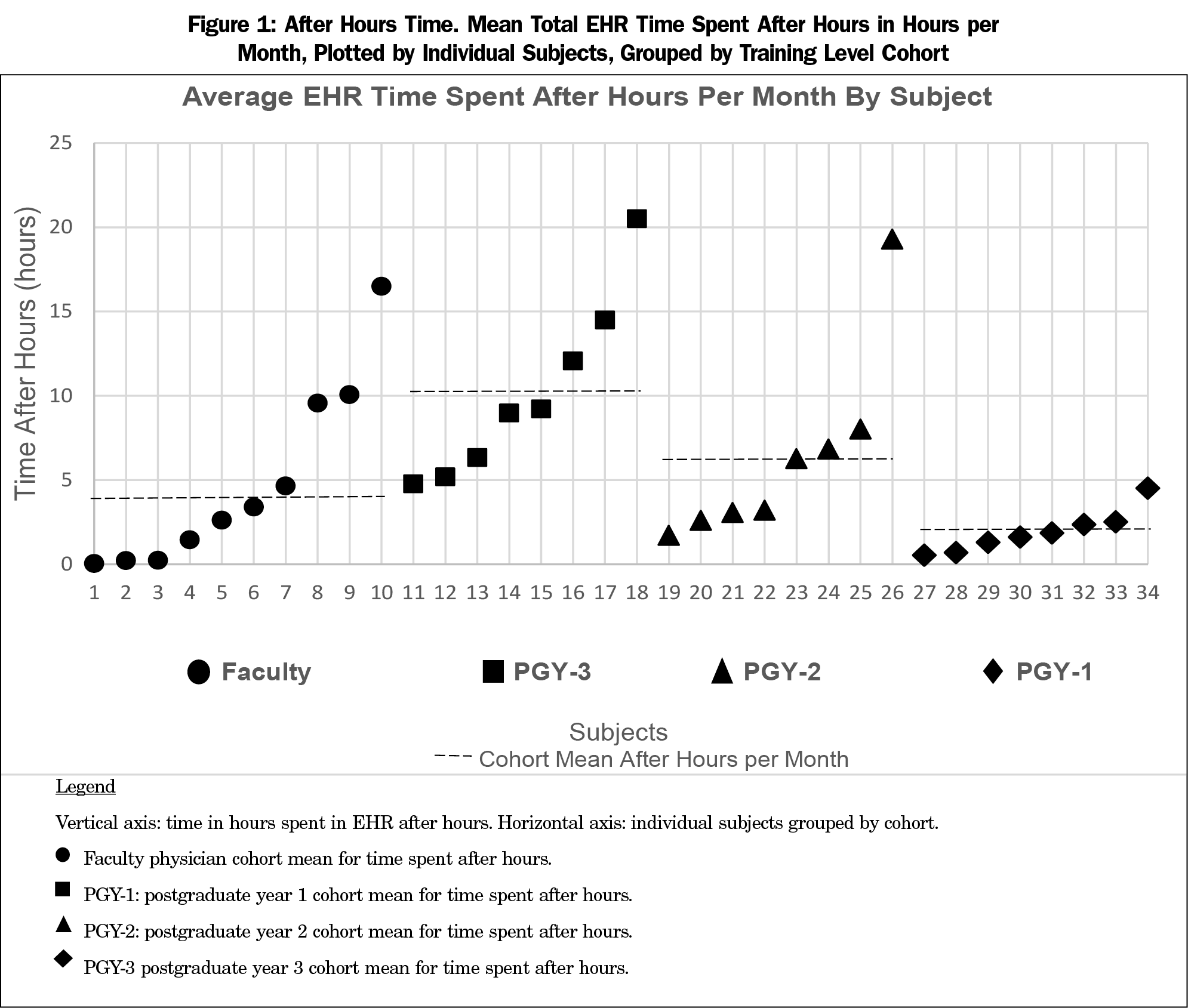 Ehr Overtime An Analysis Of Time Spent After Hours By Family Physicians
